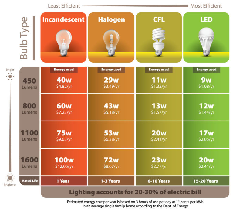 LED Savings Chart.jpg