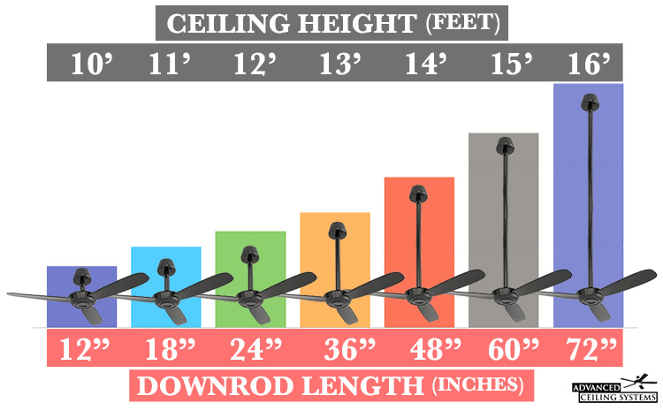 How to choose the right ceiling fan size advanced ceiling systems ceiling fan buying guide downrod length advancedceilingsystems mozeypictures Image collections