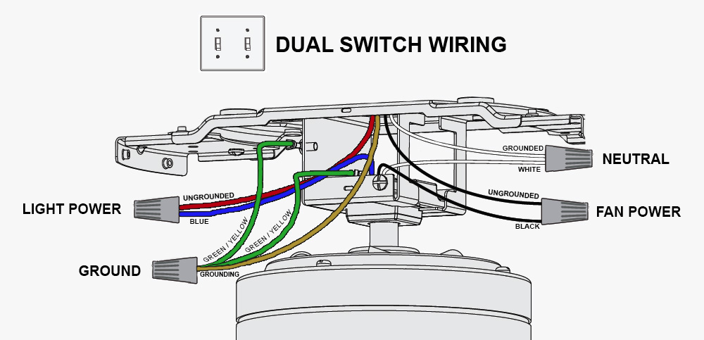 What is the blue wire on a ceiling fan? Ceiling Fan Wiring Explained Harbor Breeze Wiring Diagram Without Ground Supply on