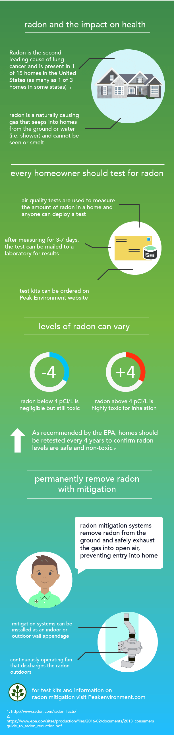 Peak-Guide-to-Radon-Infographic-8.png