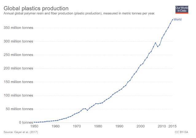 Planet Pods   Research   Global Plastics Production