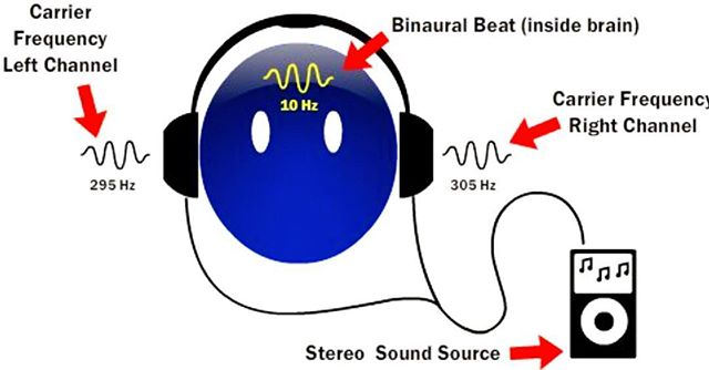 Have you heard of #binauralbeats ? Find out what they are and the MAJOR health benefits from listening to them with the link in our bio! 🎼