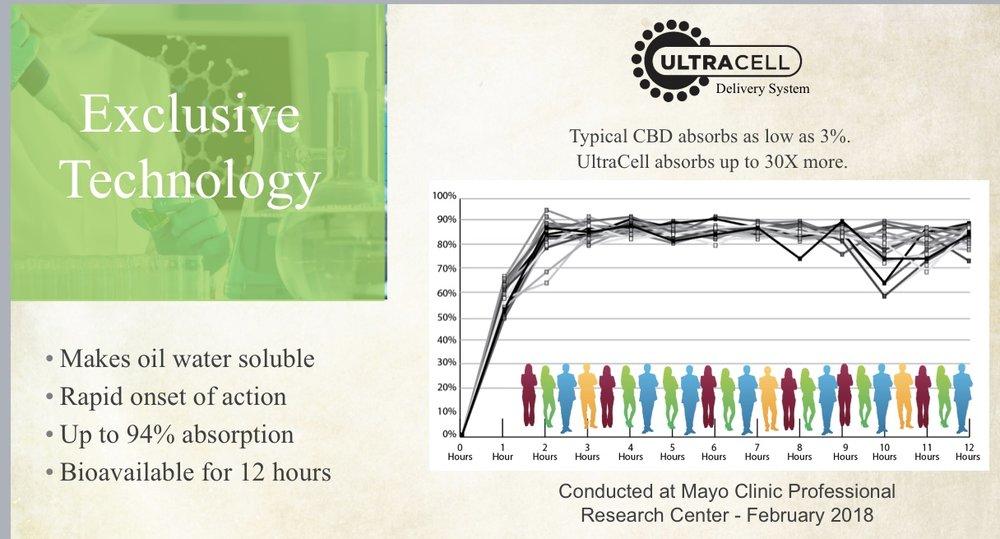 Mayo Study Zilis.JPG