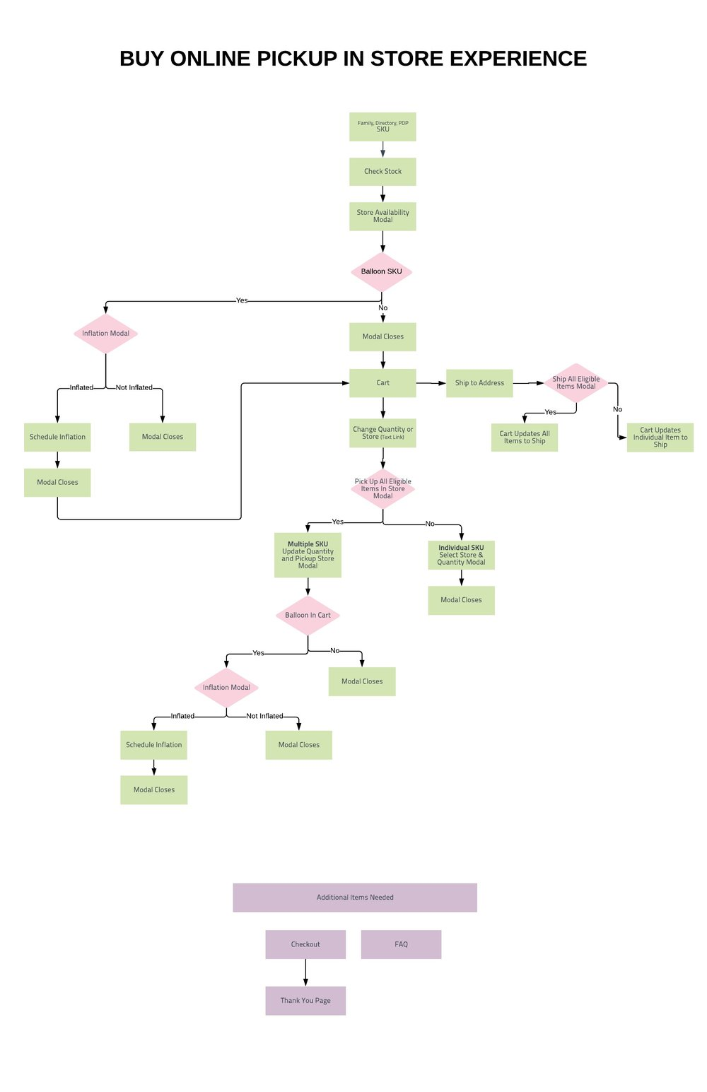 BOPIS Flowchart - New Page.jpeg