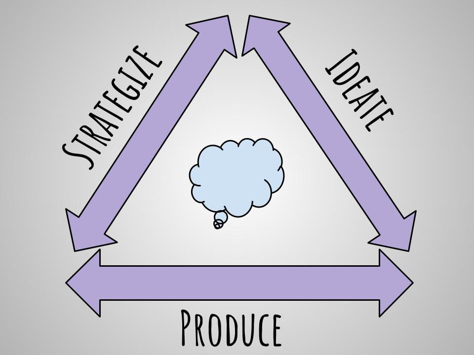 Strategize, ideate, produce .jpg