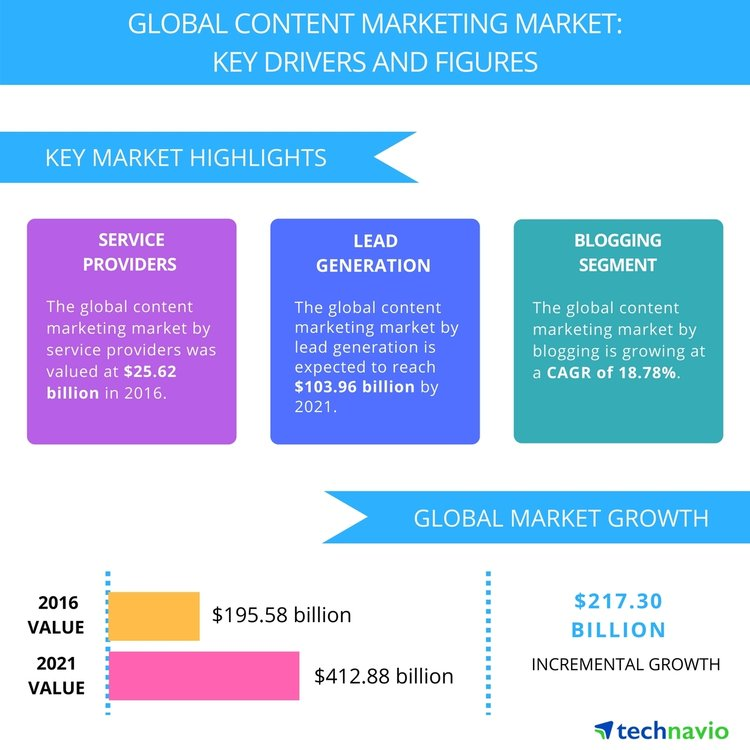 Research from Technavio points to a doubling of global spend in content by businesses by 2021.