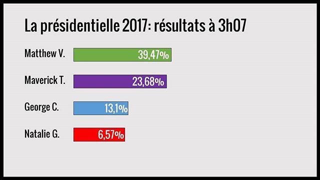Les résultats sont constants pour le moment. Bonne chance aux candidats! Il ne reste que 27 électeurs demain! #francofunclass