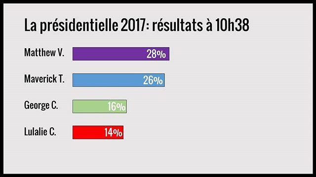 Résultats de la présidentielle à 10h38. Quelques gains et une remontée de Matthew et Lulalie. #francofunatx