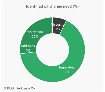 Graph1_oil_change_need.jpg