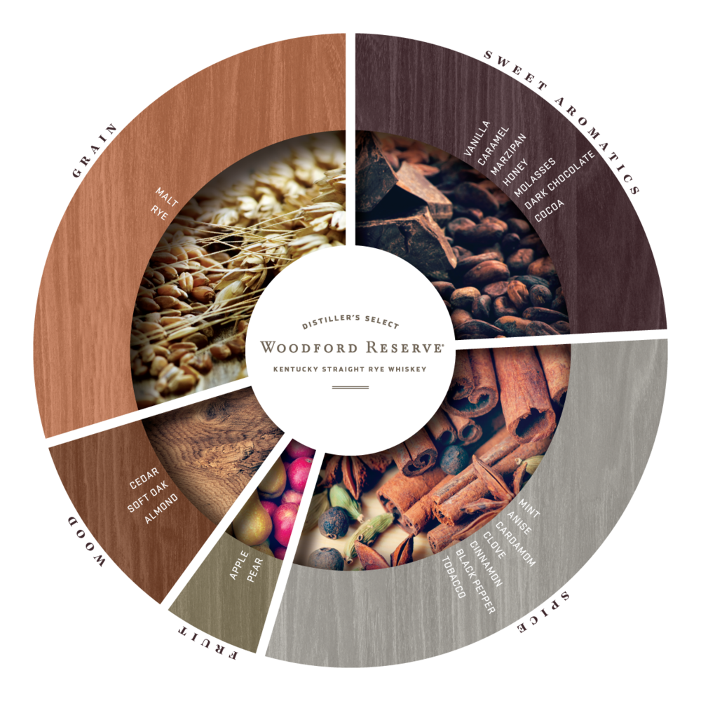 wdf7059-Flavor-Wheel_Rye_result.png