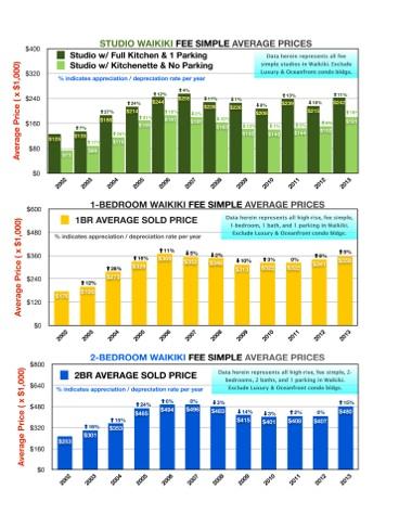 Waikiki Historical Average Price Chart.jpg