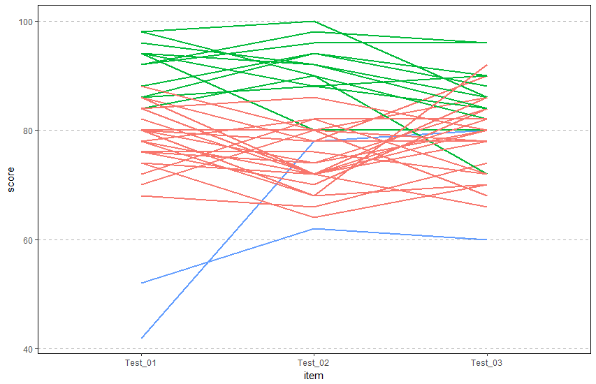 Three group mixture model. Each individual line corresponds to a student. The colors correspond to the latent group assigned by the model.