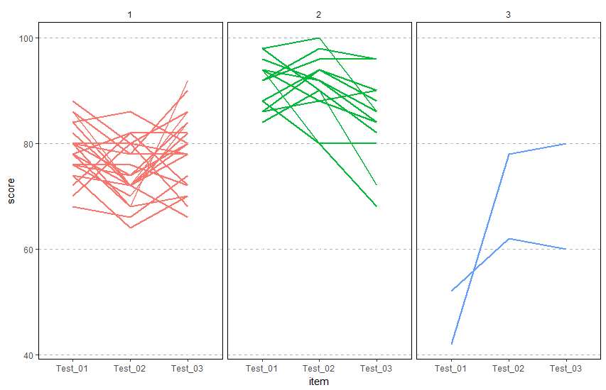 Three group mixture model faceted by group type. Group 1 had a mostly middle of the road intercept and didn't change much. Group 2 had high scores which decreased over time. Group 3 represented two students who had some initially difficulties, but improved somewhat.