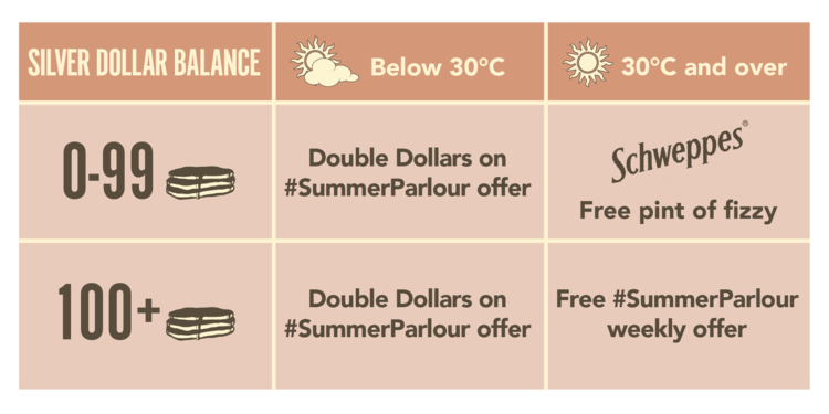 summer+parlour+perks+-+table+V5-01 (1).png
