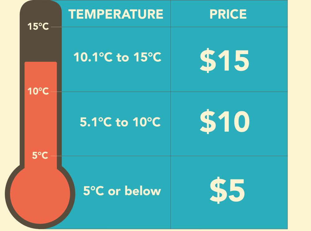 winter-parlour-sweet-spot-temperature-price-pancake