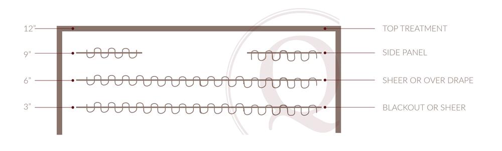 Drapery Orientation Diagram