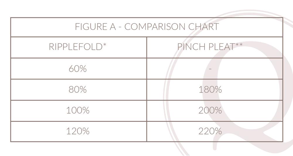 Ripplefold v Pinch Pleat Comparison Chart