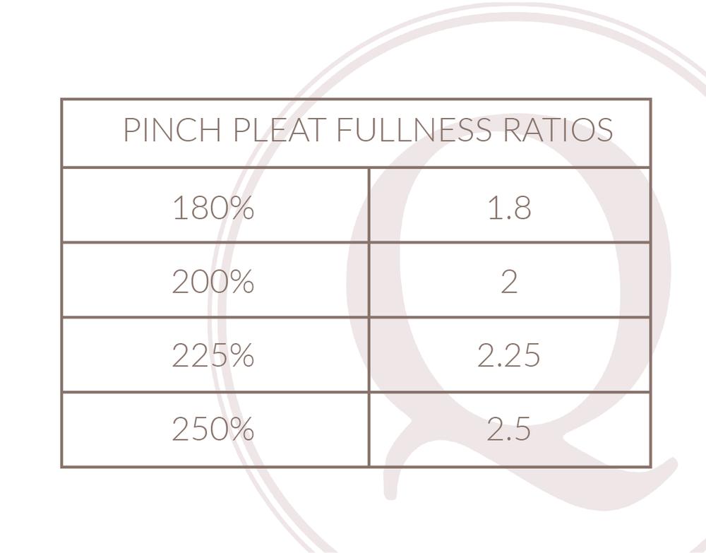 Pinch Pleat Fullness Ratios