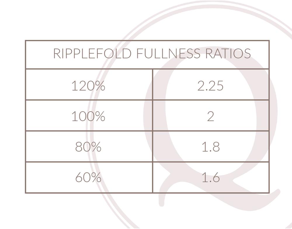 Ripplefold Fullness Ratios
