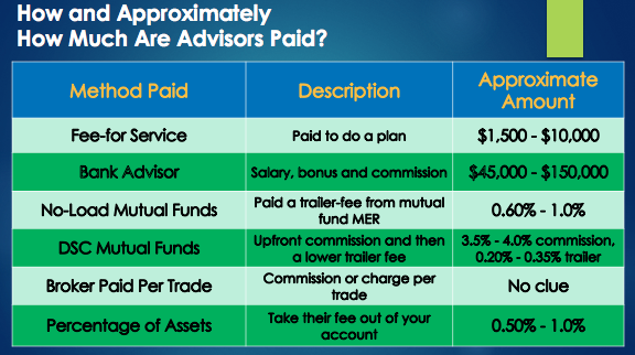 How are Advisors Paid