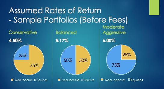 Assumed Rates of Return