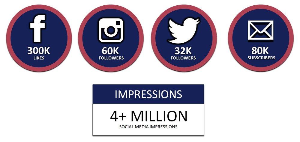 SOCIAL MEDIA REACH.jpg