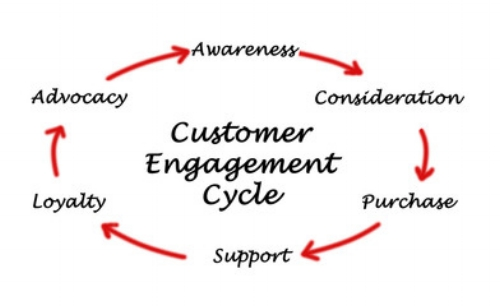 engagement cycle.jpg