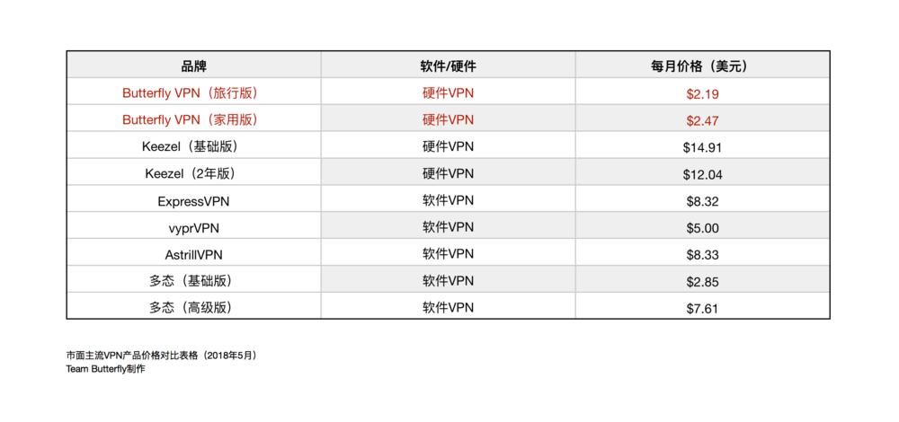 051718 2 价格对比表格.png