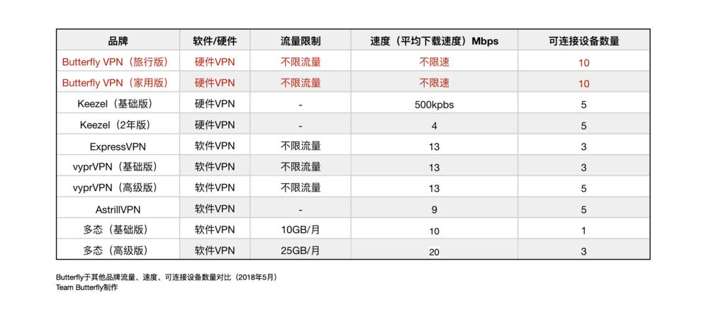 051718 3 速度对比.png