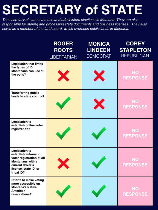 Learn more about the candidates at their websites:    Roger Roots      Monica Lindeen      Corey Stapleton
