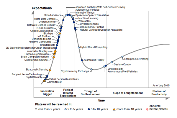 Gartner 2015 Tech Hype Chart
