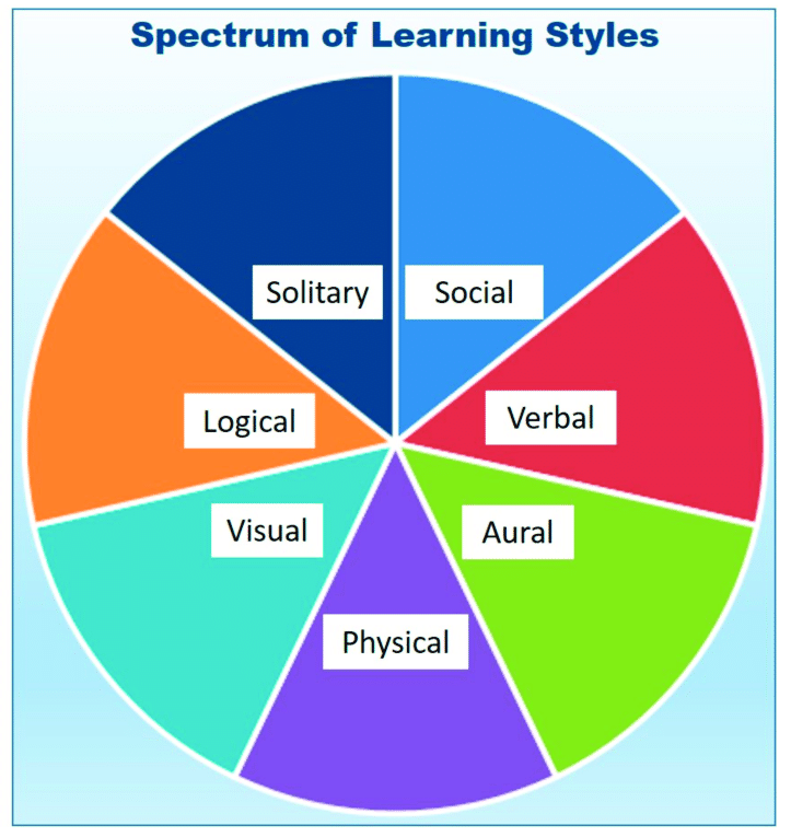 Spectrum-of-Learning-Styles.png
