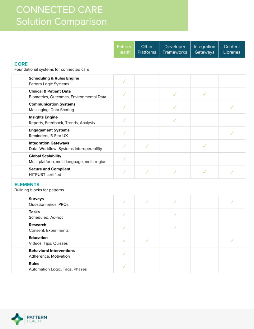 Connected Care - Solution Comparison