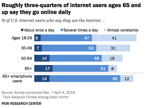 roughly-three-quarters-of-internet-users-ages-65-and-up-say-they-go-online-daily.jpg