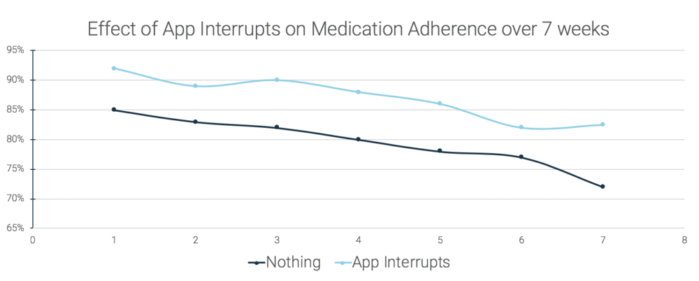 pattern-health-app-interrupts-effect-on-medication-adherence-graph.png
