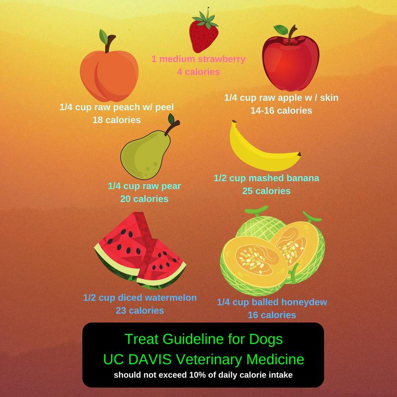 UC Davis treats 1.png