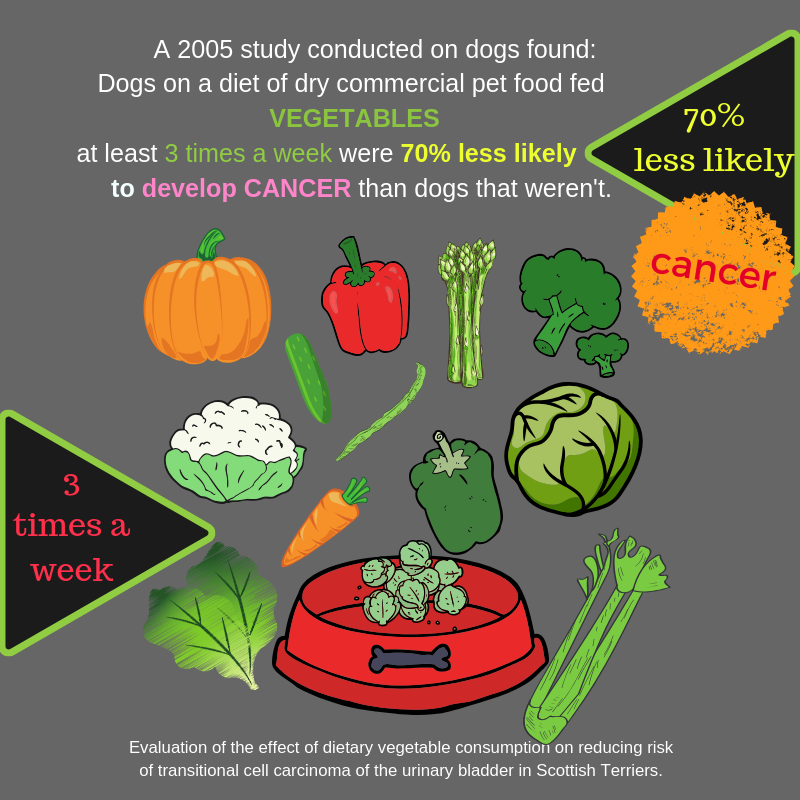 CANCER 70% LESS LIKELY