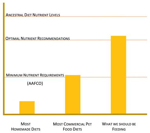 nutrient-requirement mercola dr becker.jpg