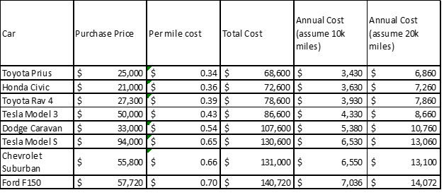 Per mile cost and annual cost for various vehicles