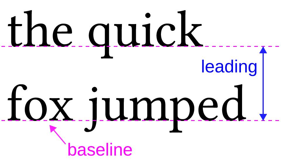 Source:https://patriciasdesignsite.wordpress.com/2015/01/16/leading-in-typography/
