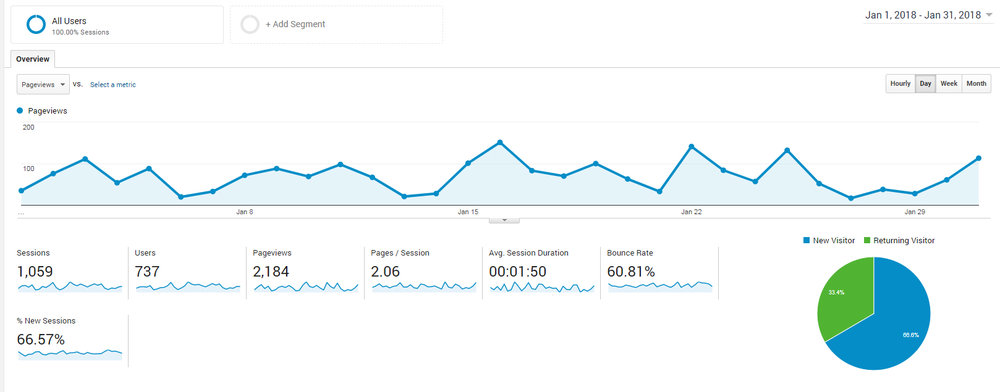 googleanalytics-pageviews