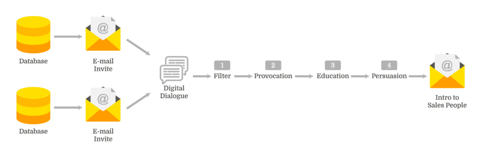 Digital Dialogue Flow