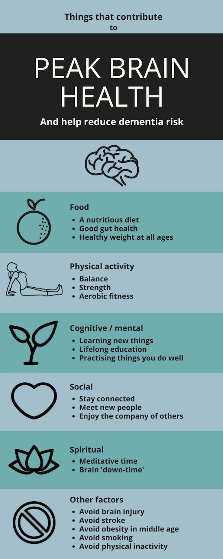 Ngaire Hobbins Peak Brain Health Infographic