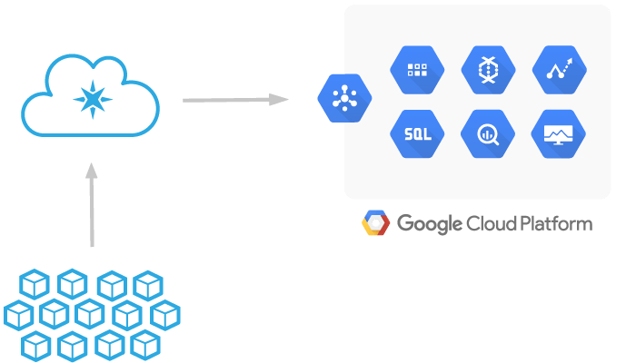 Particle.io 's architecture — They provide an out-of-the-box integration (via webhook) with Google Cloud