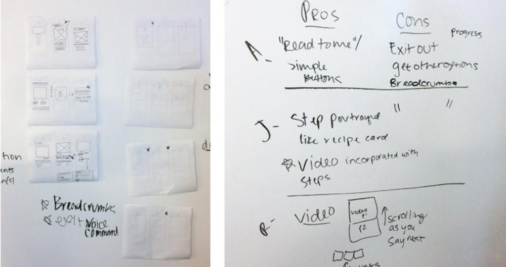 Sketching from first round of design studio. My sketches are on the far right. We took five minutes to sketch as many possible solutions as we could think of, and then discussed with the group. As we reviewed our design decisions, I took notes on the white board.