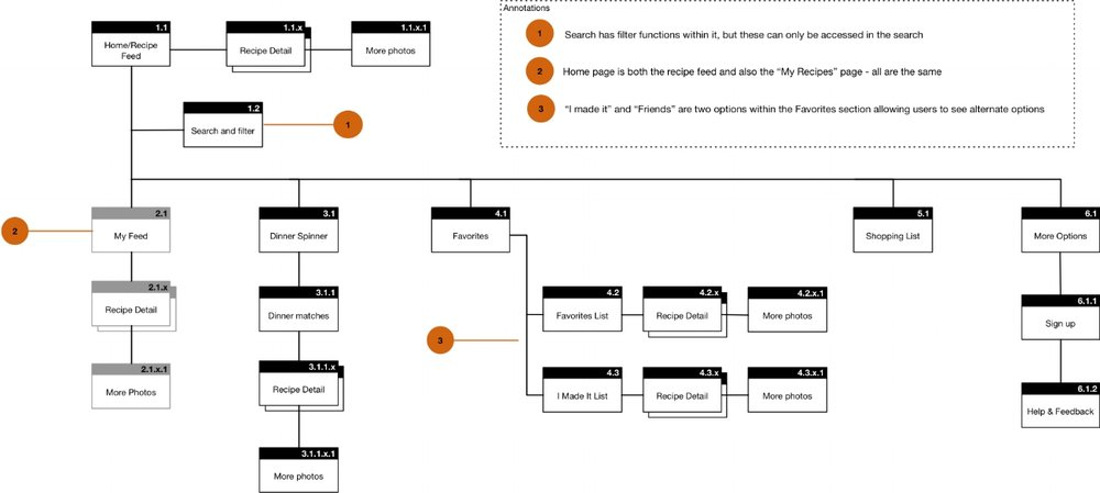 For the original app, I created an annotated sitemap to indicate specific information.