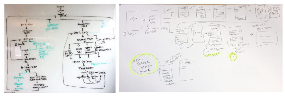 (Left) Whiteboard flow diagram of app. (Right) Sketched out screens based on flow.