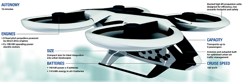 The body parts of an air taxi showing batteries, engines, cruise speed etc.