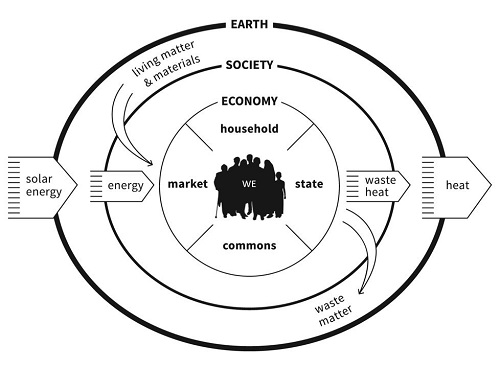 Doughnut Economics sees society and the planet as important benchmarks for measuring growth, not just money and cash flows. Courtesy Kate Raworth