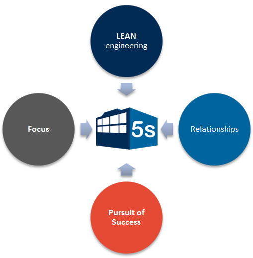 LEAN components